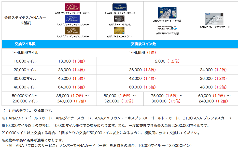 ana_sky_coin_rate