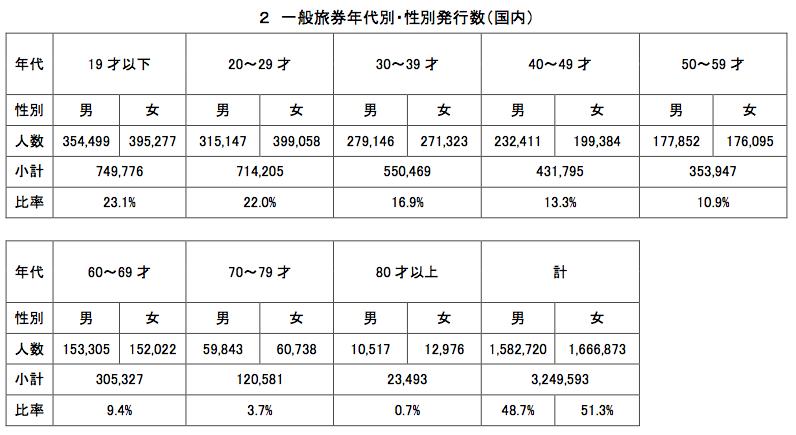 外務省旅券統計